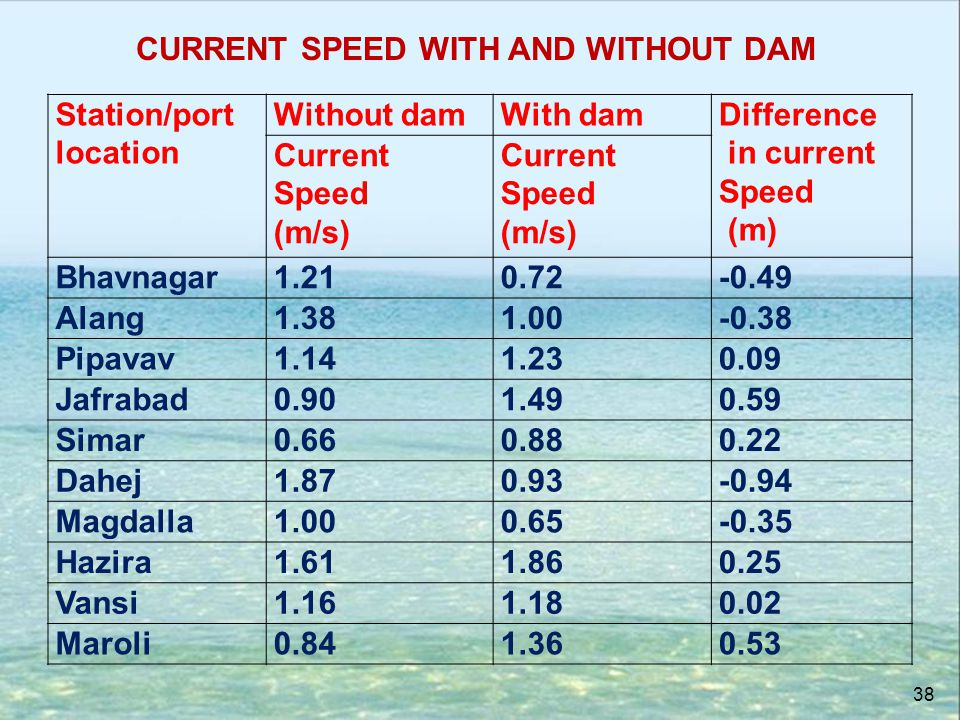 CURRENT SPEED WITH AND WITHOUT DAM