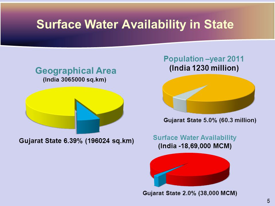 Surface Water Availability in State