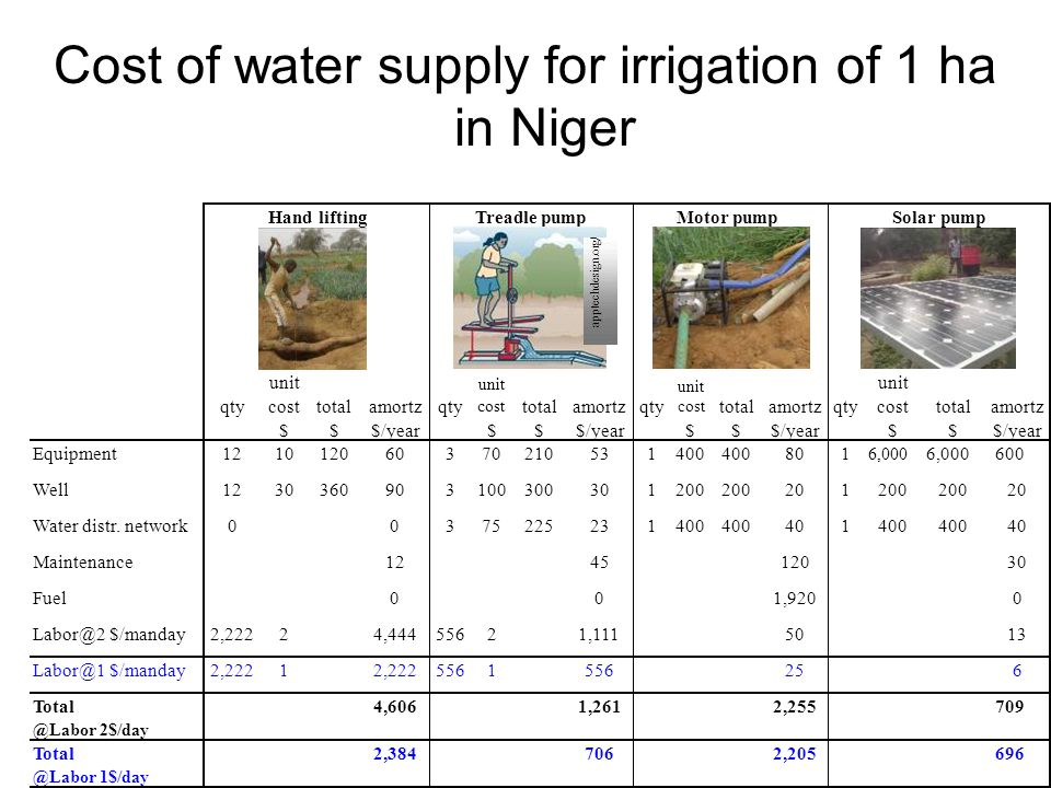 Cost of water supply for irrigation of 1 ha in Niger