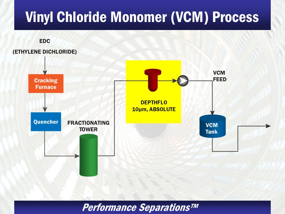 Vinyl Chloride Monomer (VCM) Process