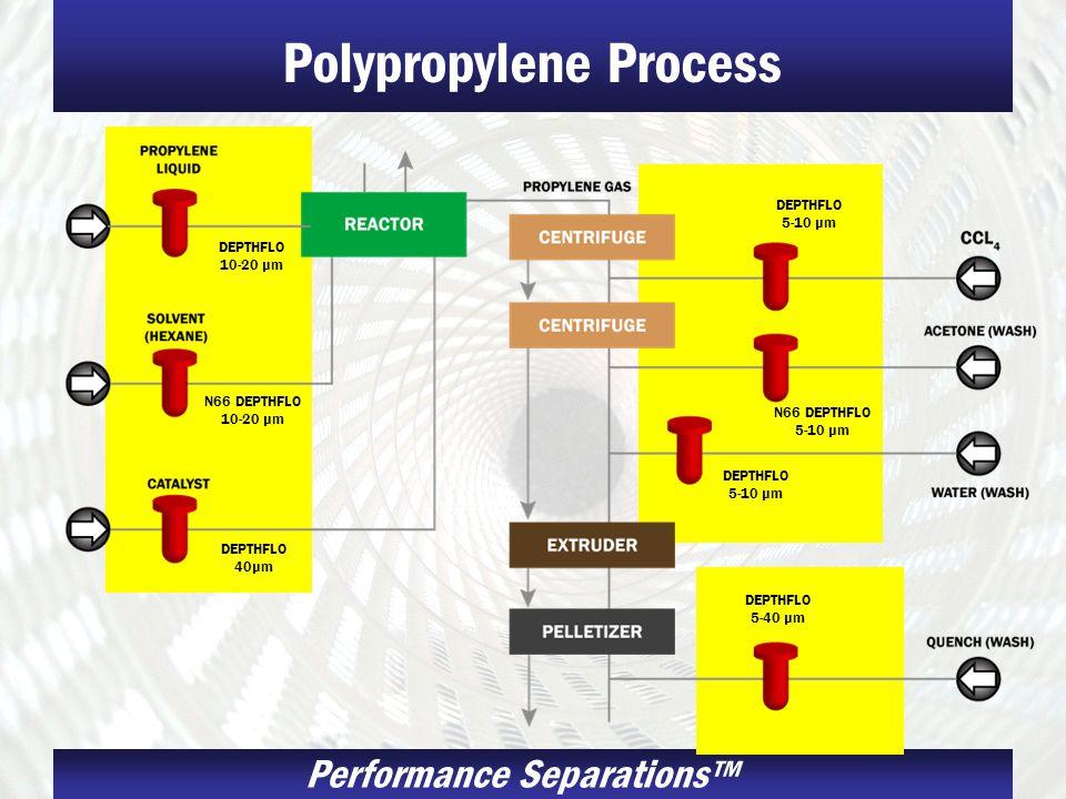 Polypropylene Process