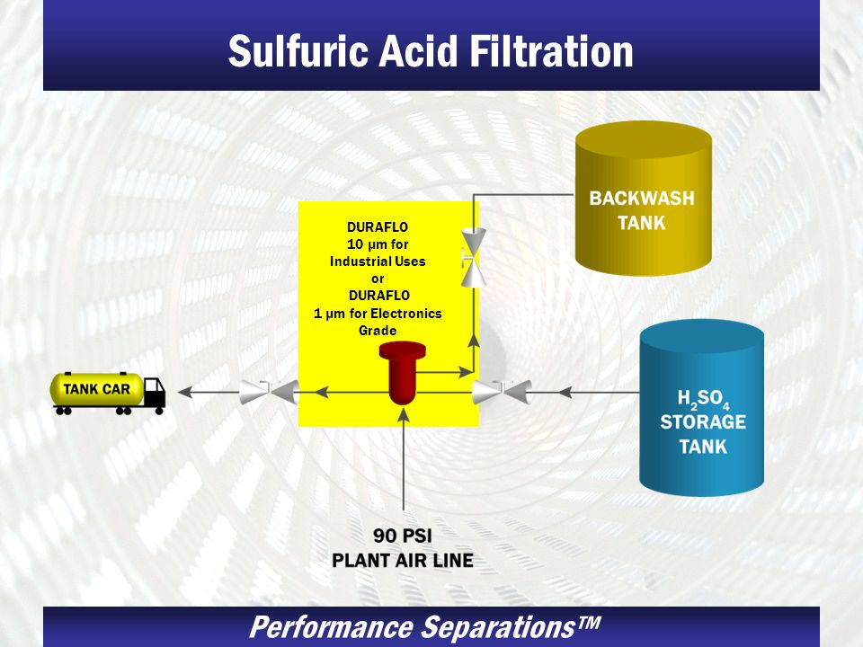 Sulfuric Acid Filtration