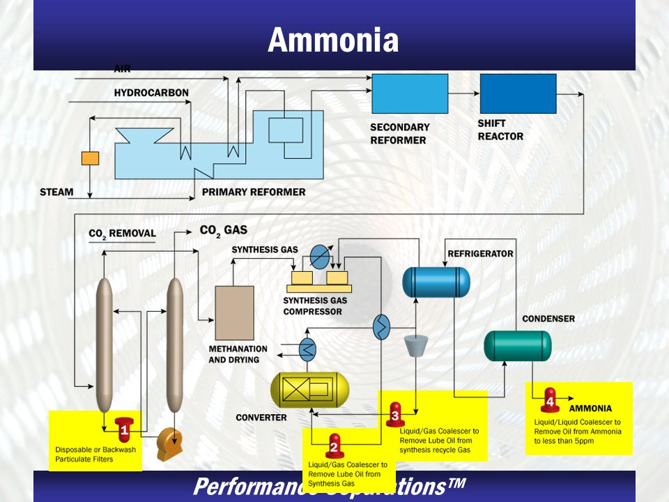Ammonia Ammonia Processing: Monitor oil content of in ammonia