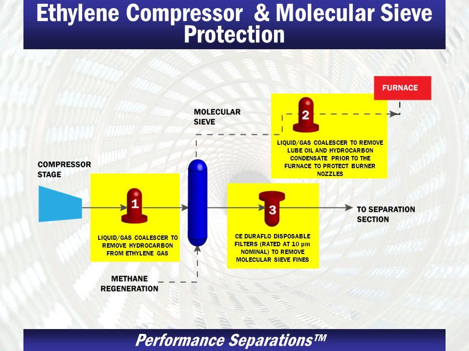 Ethylene Compressor & Molecular Sieve Protection