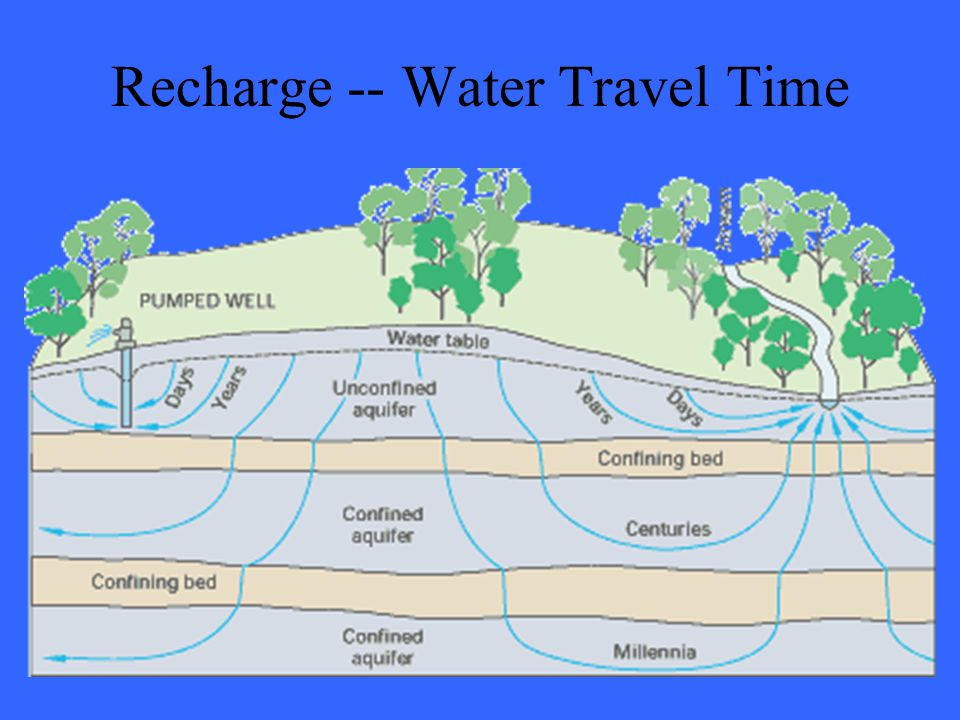 Recharge -- Water Travel Time