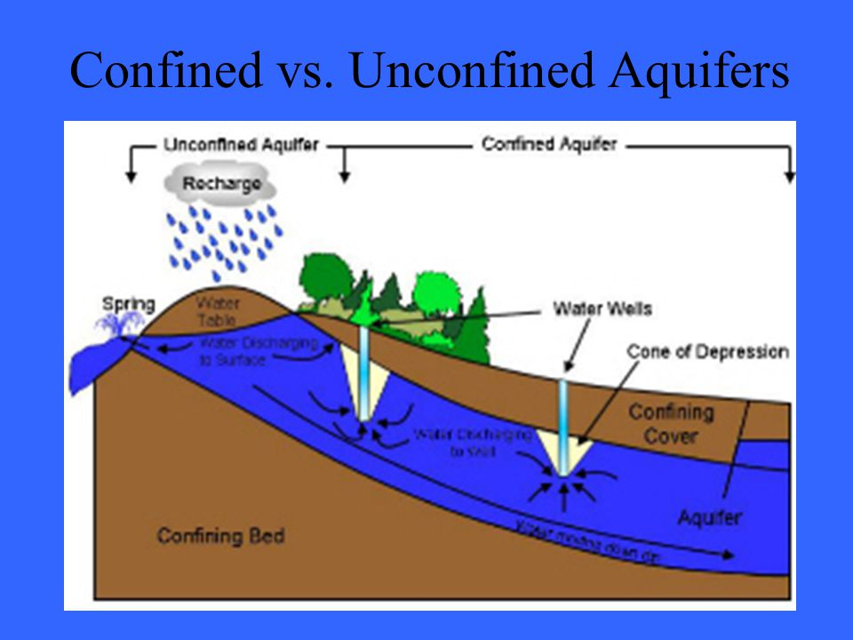 Confined vs. Unconfined Aquifers