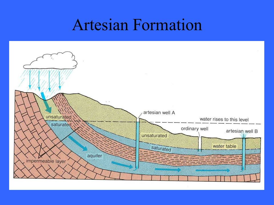 Artesian Formation
