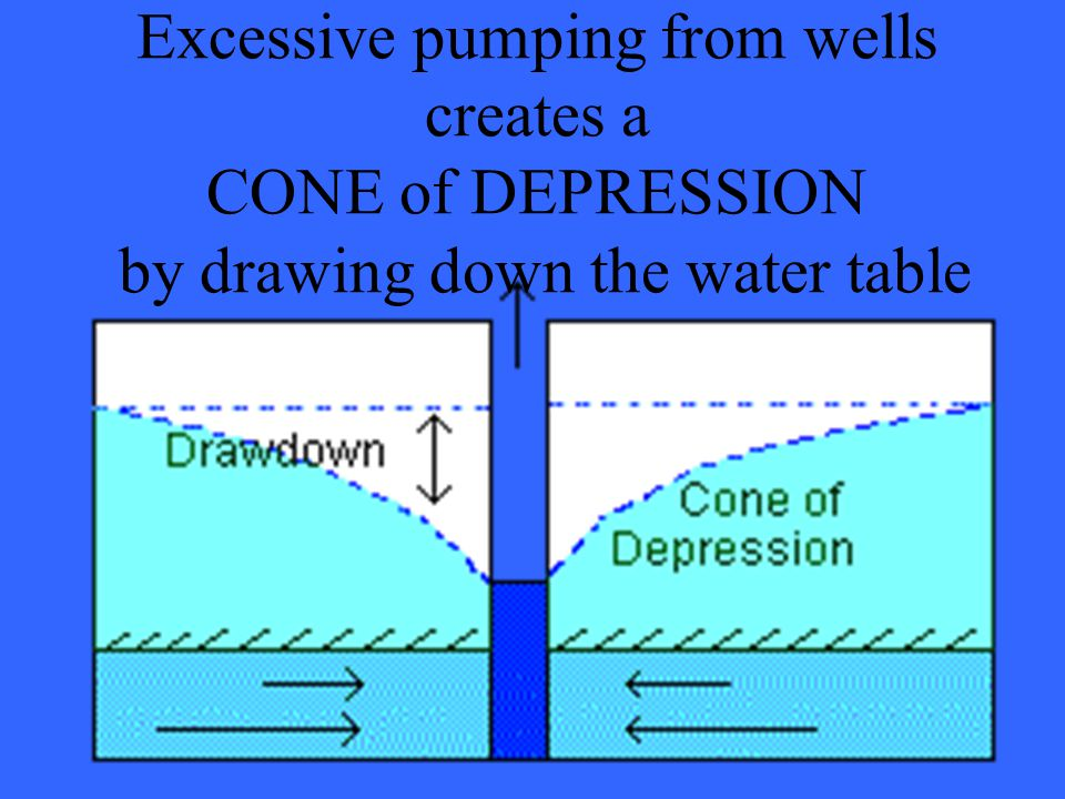 Excessive pumping from wells creates a CONE of DEPRESSION by drawing down the water table