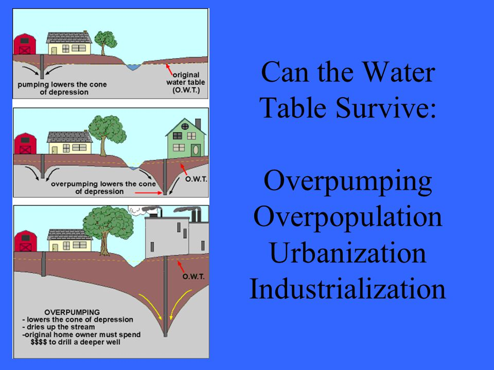 Can the Water Table Survive: Overpumping Overpopulation Urbanization Industrialization