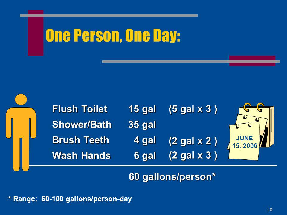 One Person, One Day: Flush Toilet Shower/Bath Brush Teeth Wash Hands