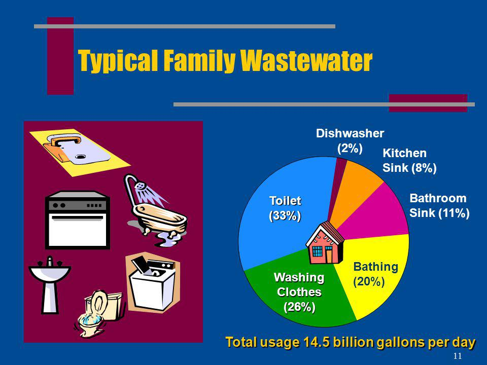 Typical Family Wastewater