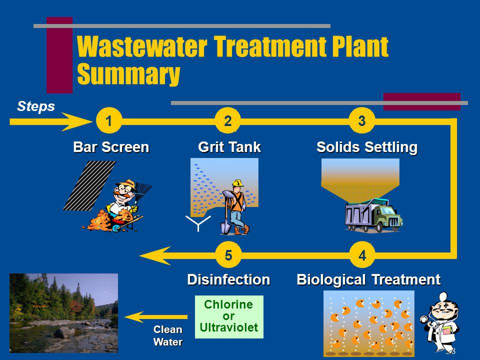 Wastewater Treatment Plant Summary