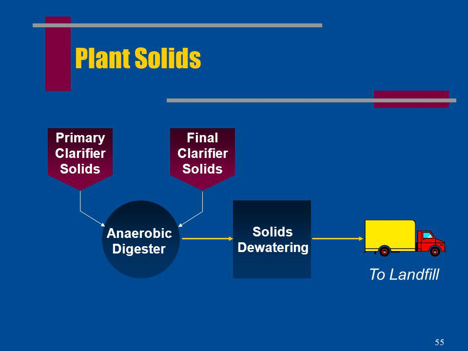 Primary Clarifier Solids Final Clarifier Solids