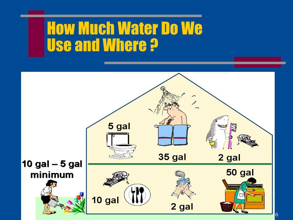 How Much Water Do We Use and Where