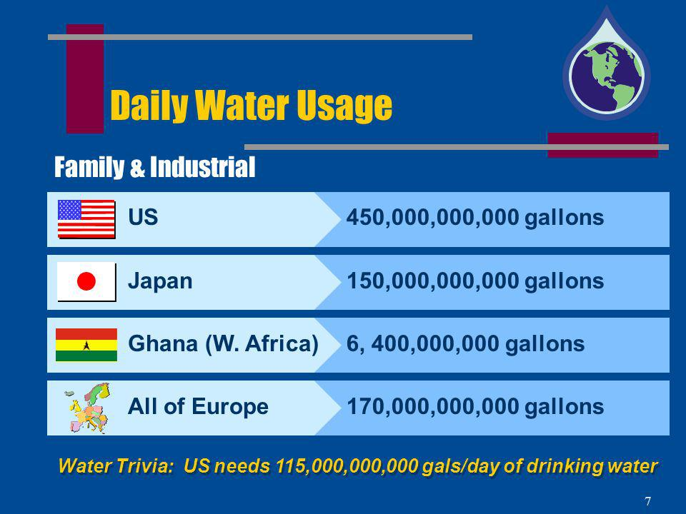 Water Trivia: US needs 115,000,000,000 gals/day of drinking water
