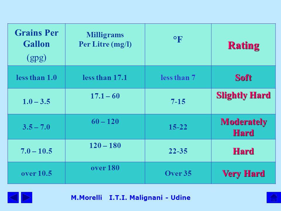 Milligrams Per Litre (mg/l) M.Morelli I.T.I. Malignani - Udine