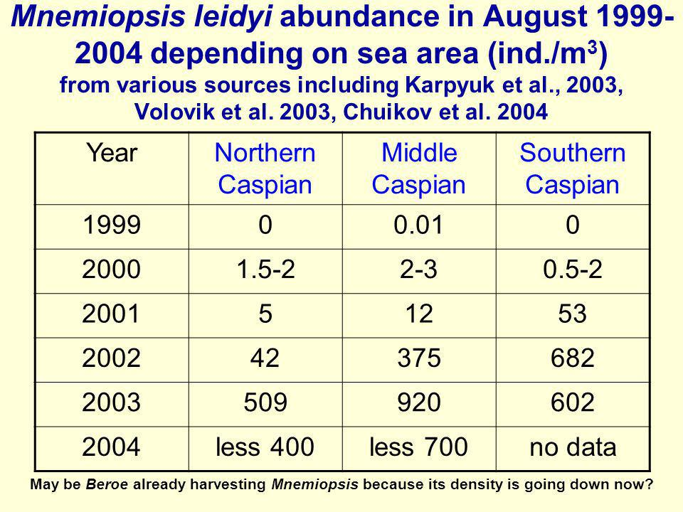 Mnemiopsis leidyi abundance in August 1999-2004 depending on sea area (ind./m3) from various sources including Karpyuk et al., 2003, Volovik et al. 2003, Chuikov et al. 2004