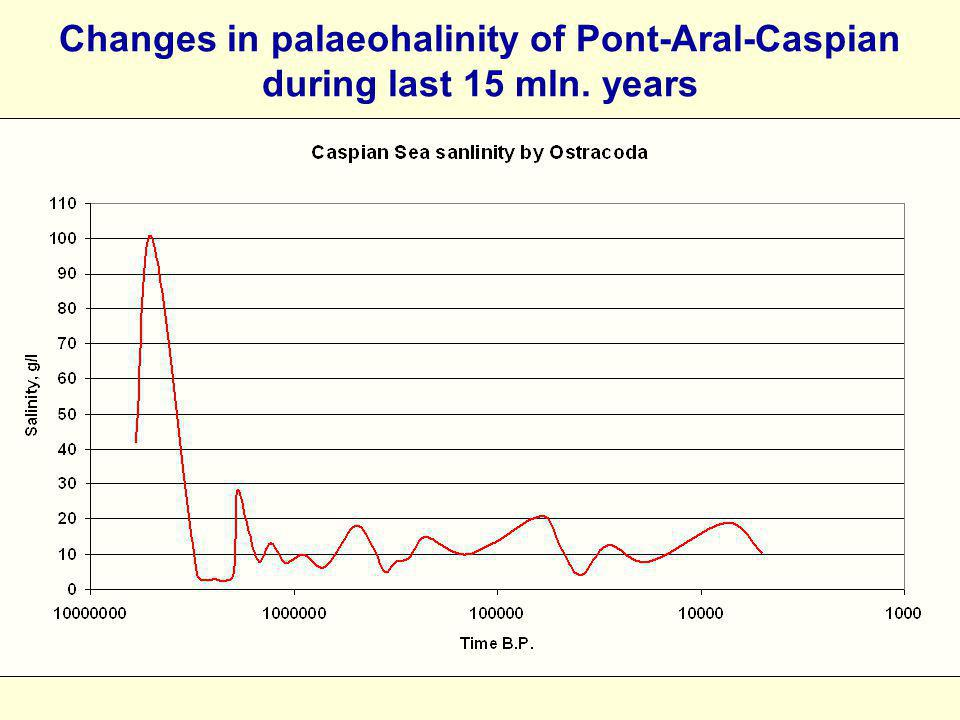 Changes in palaeohalinity of Pont-Aral-Caspian during last 15 mln