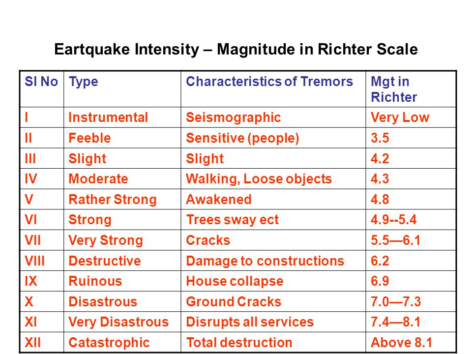 Eartquake Intensity – Magnitude in Richter Scale