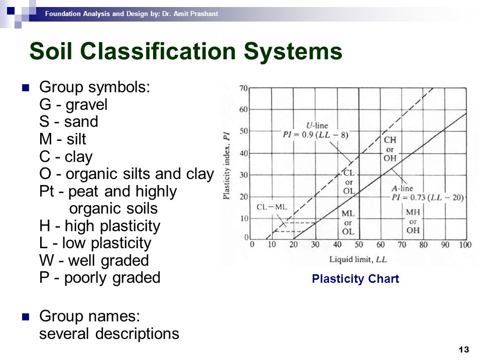 Ce 632 foundation analysis and design ppt video online for Soil description