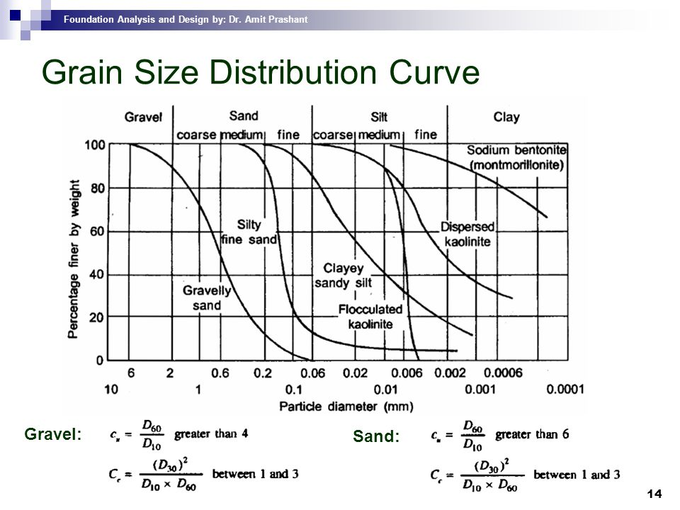 Grain Size Distribution Curve