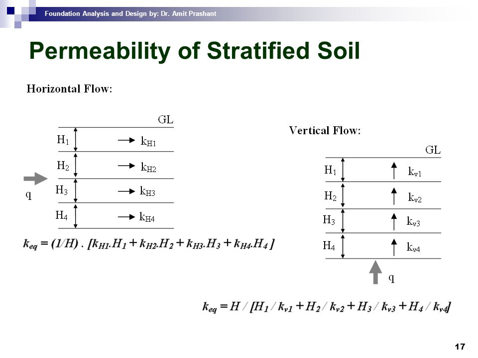 Permeability of Stratified Soil