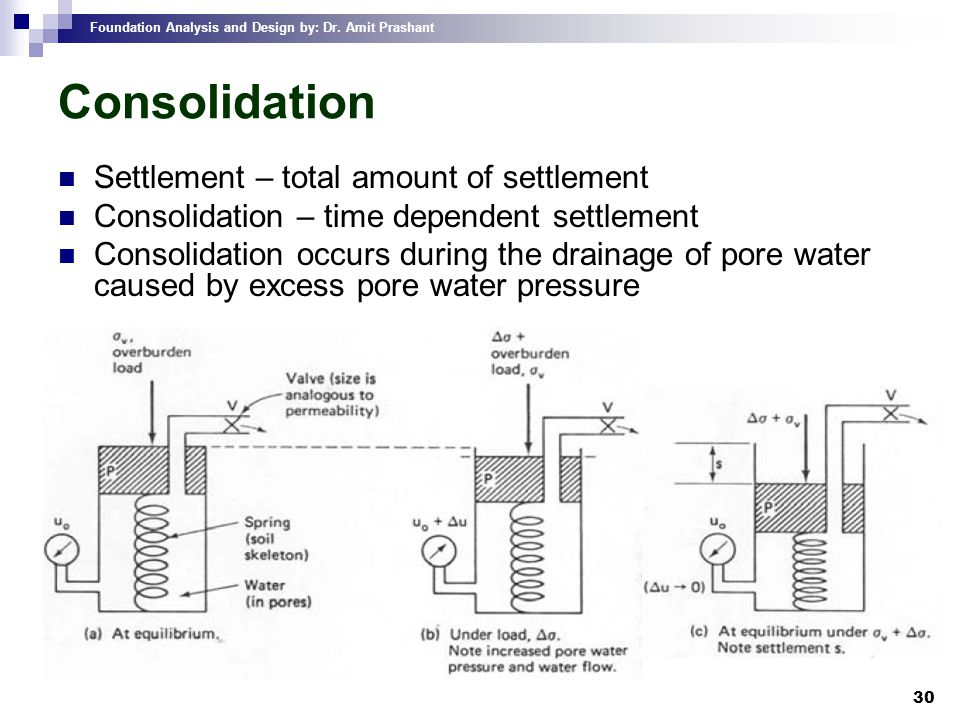 Consolidation Settlement – total amount of settlement