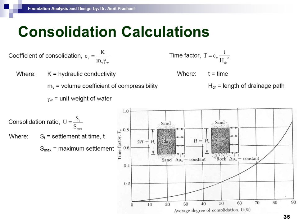 Consolidation Calculations