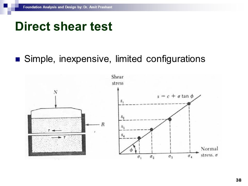 Direct shear test Simple, inexpensive, limited configurations