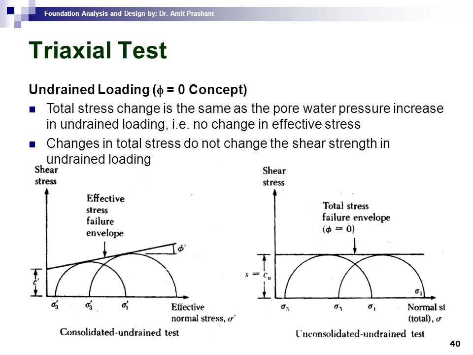 Triaxial Test Undrained Loading (f = 0 Concept)