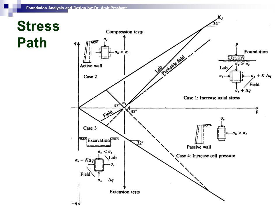 Stress Path
