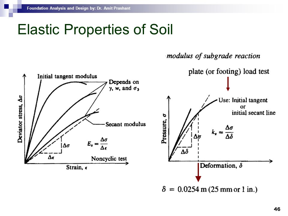 Elastic Properties of Soil