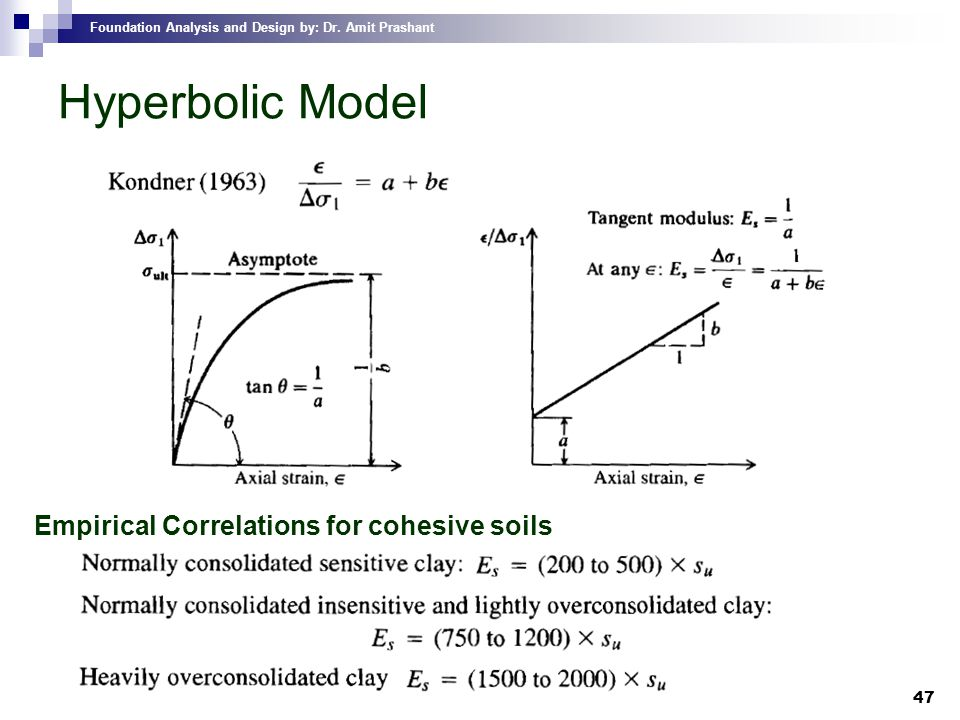 Hyperbolic Model Empirical Correlations for cohesive soils