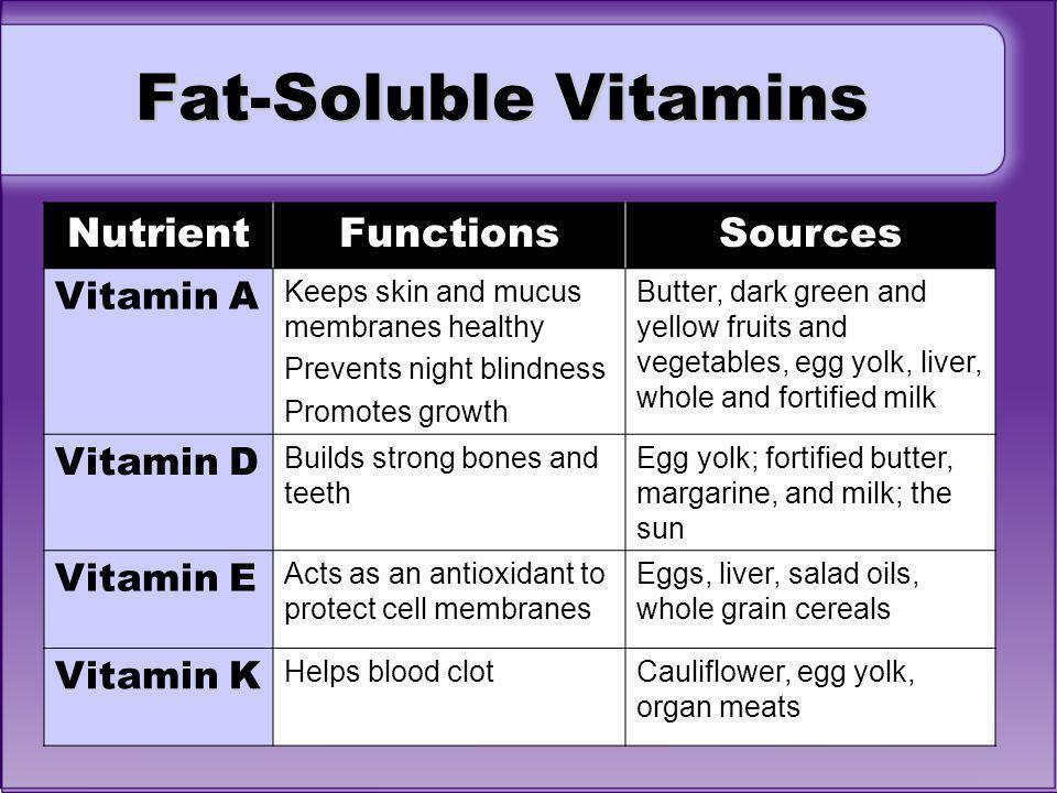 Fat-Soluble Vitamins Nutrient Functions Sources Vitamin A Vitamin D