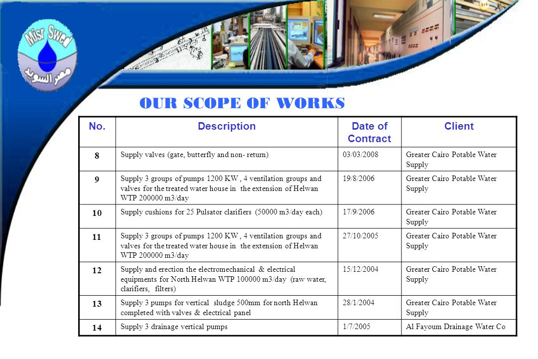 OUR SCOPE OF WORKS No. Description Date of Contract Client