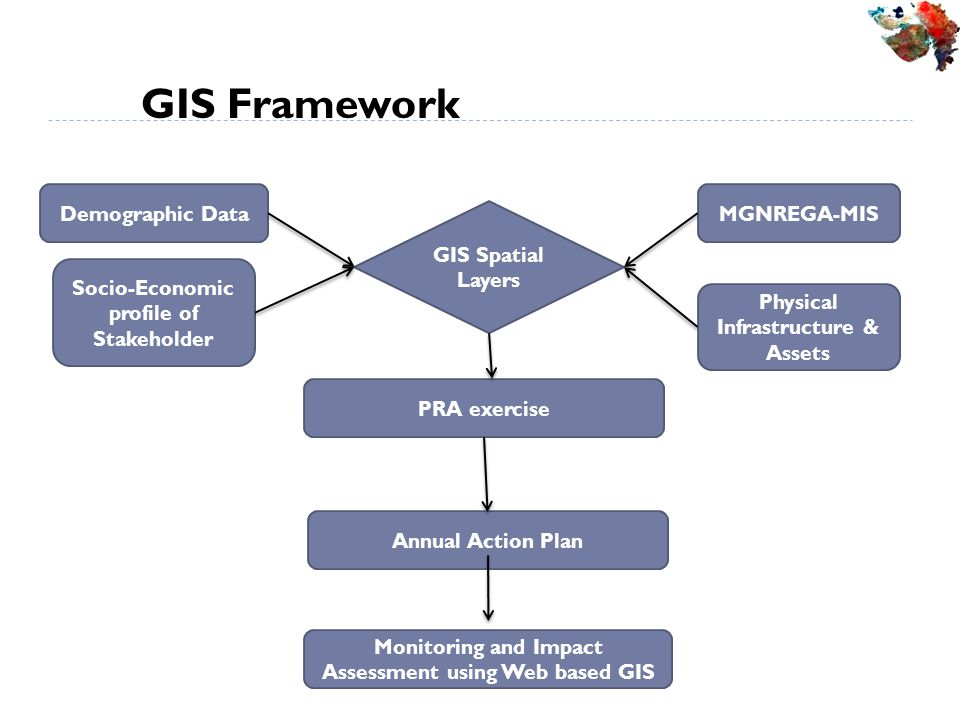 GIS Framework Monitoring and Impact Assessment using Web based GIS