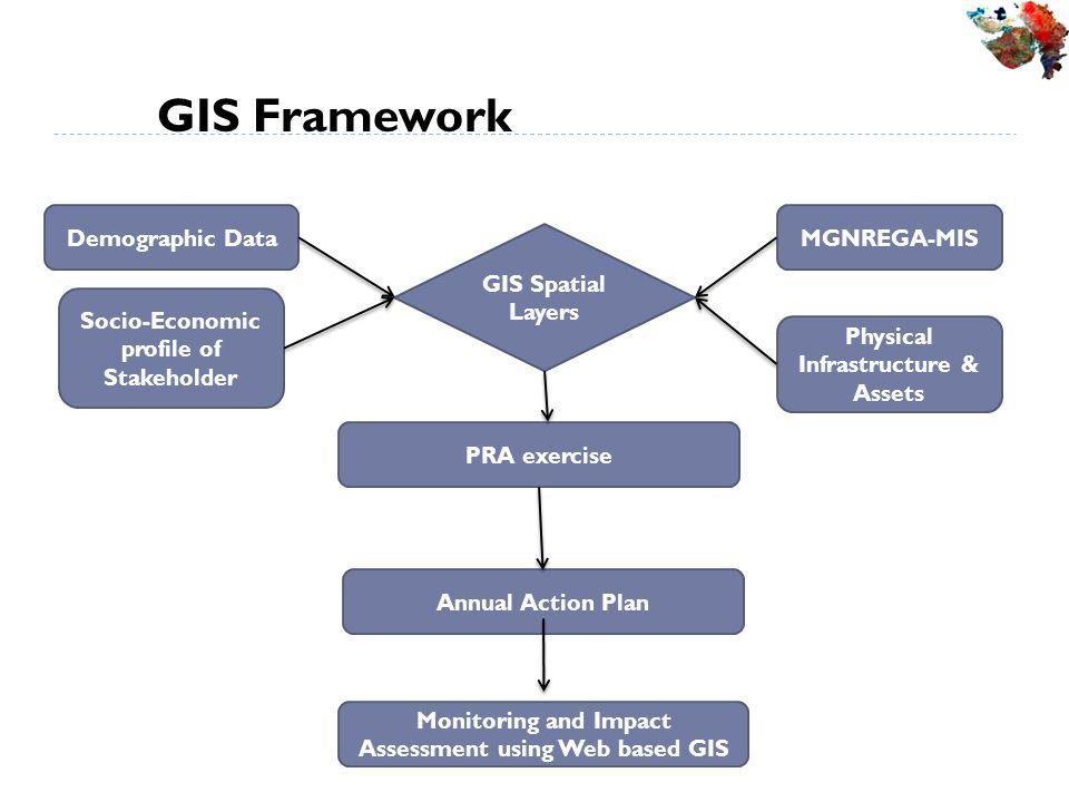 GIS Framework Monitoring and Impact Assessment using Web based GIS
