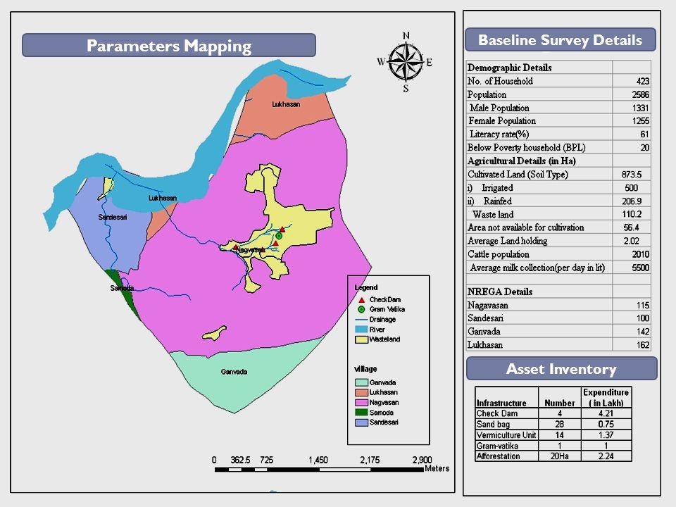 Baseline Survey Details