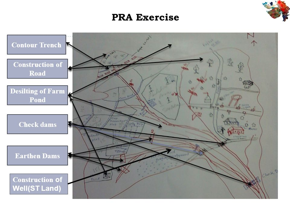 PRA Exercise Contour Trench Construction of Road