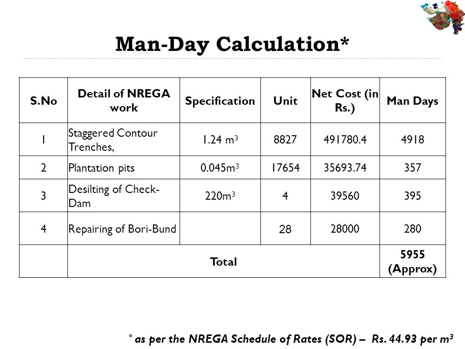 Man-Day Calculation* S.No Detail of NREGA work Specification Unit