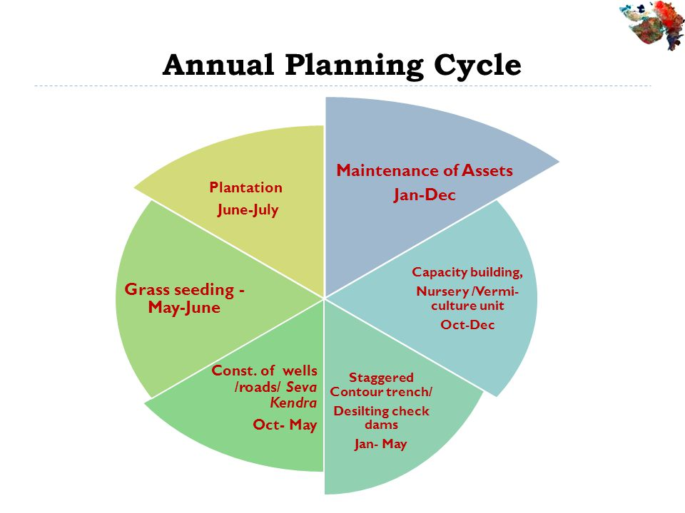 Annual Planning Cycle Maintenance of Assets Grass seeding - May-June