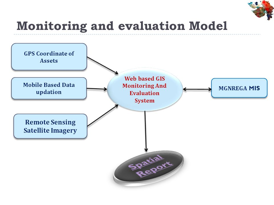 Monitoring and evaluation Model