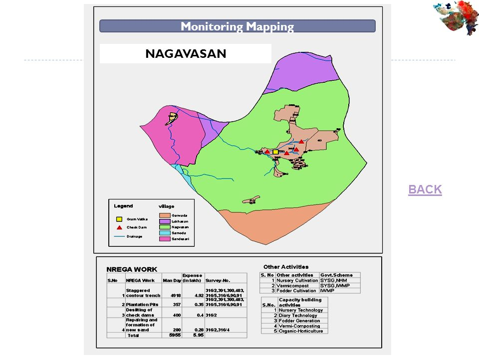 Monitoring Mapping NAGAVASAN