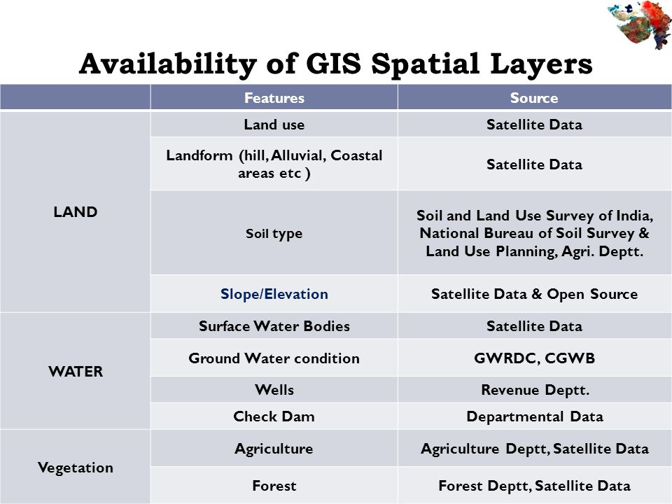 Availability of GIS Spatial Layers