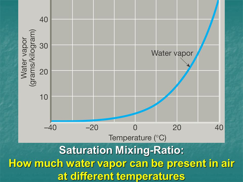 Saturation Mixing-Ratio: How much water vapor can be present in air at different temperatures
