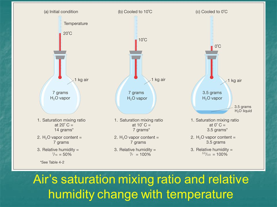 Air's saturation mixing ratio and relative humidity change with temperature