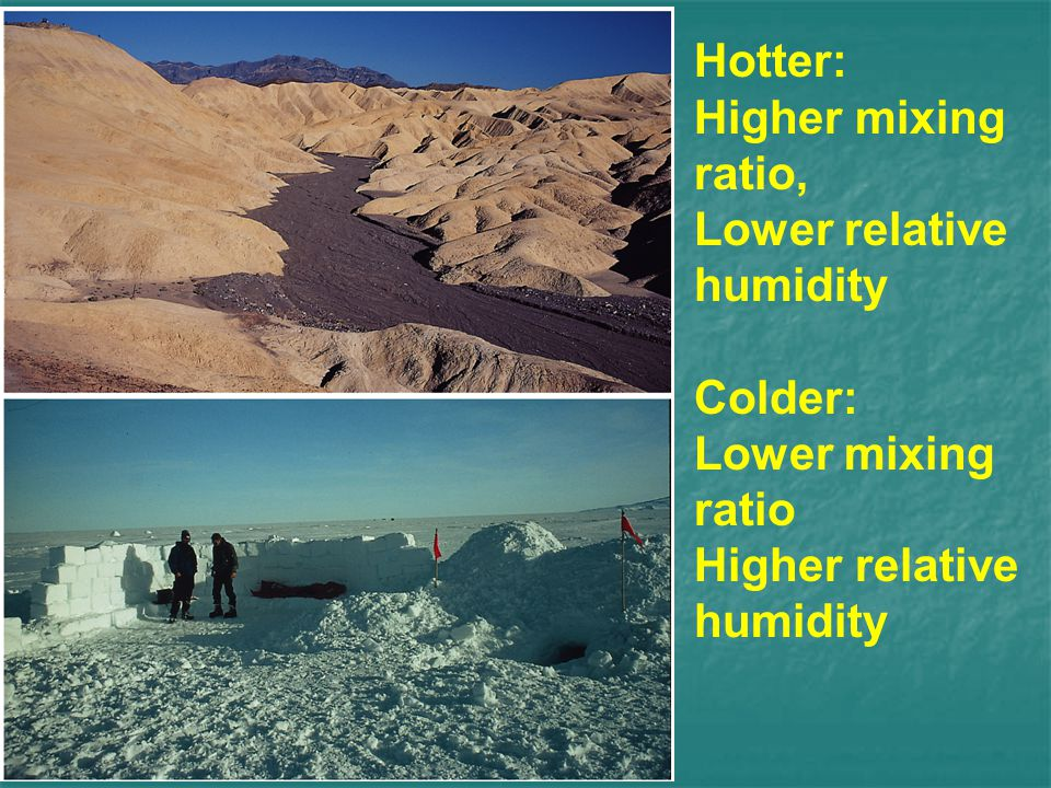 Hotter: Higher mixing ratio, Lower relative humidity.