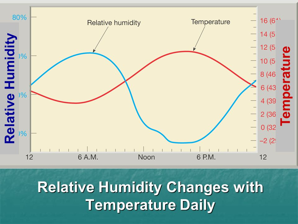 Relative Humidity Changes with Temperature Daily