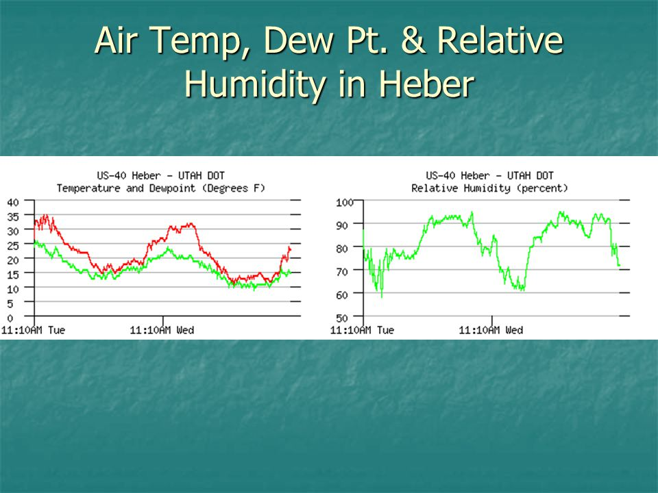Air Temp, Dew Pt. & Relative Humidity in Heber