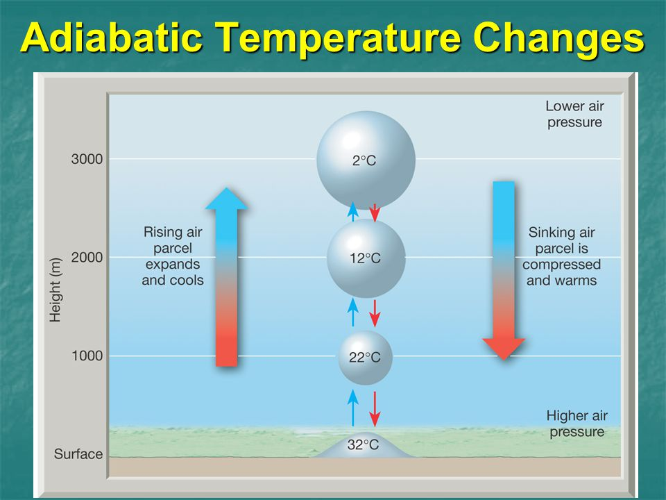 Adiabatic Temperature Changes